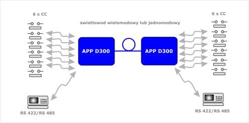 APP_D300_aplikacja