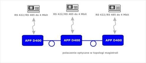 APP_D400_3_aplikacja