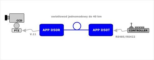 APP_D50_aplikacja