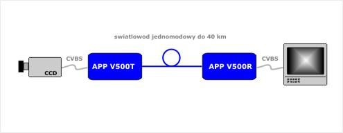 APP_V500_aplikacja