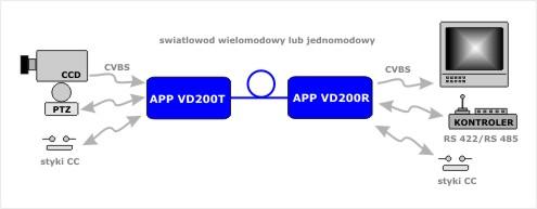 APP_VD200_aplikacja