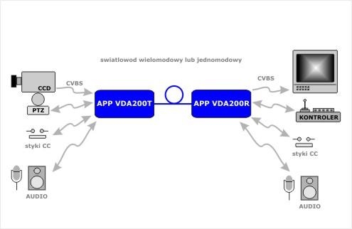 APP_VDA200_aplikacja